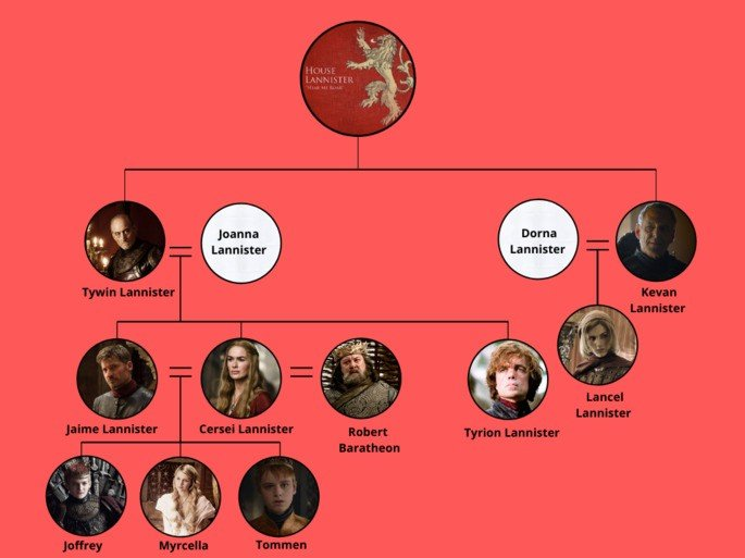 Árbol genealógico casa Lannister