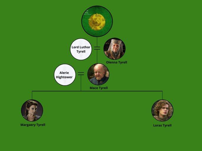 Árbol genealógico casa Tyrell