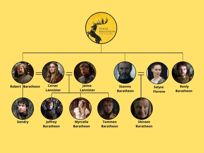 Árbol genealógico casa Baratheon