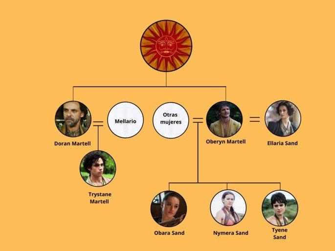 Árbol genealógico de la Casa Martell