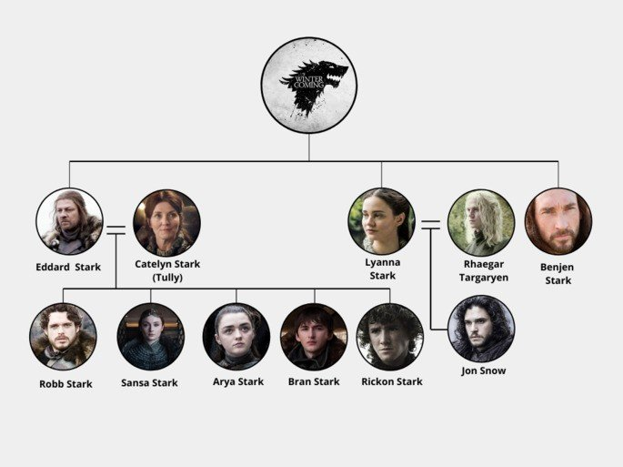 Árbol genealógico casa Stark