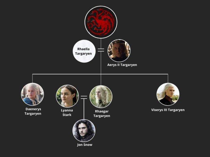 Árbol genealógico casa Targaryen