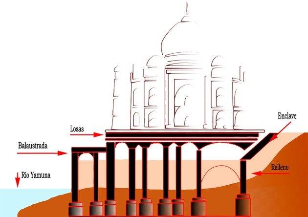 Cimientos del Taj Mahal