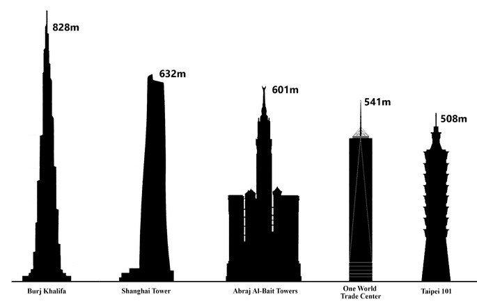Imagen comparativa de alturas entre el Burj Khalifa y otros edificios