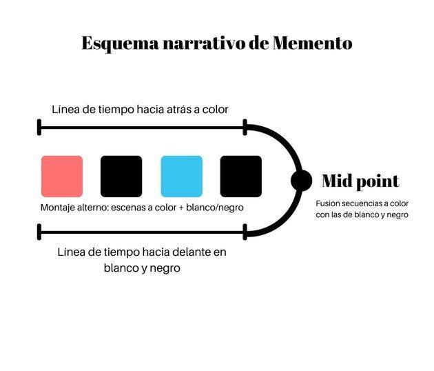 Estructura narrativa de Memento