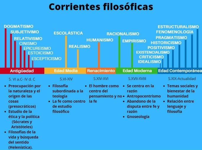 Las 20 Corrientes Filosóficas Más Importantes Qué Son Y Principales Representantes Cultura Genial