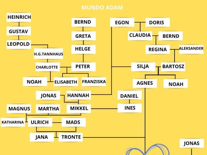 Imagen del árbol genealógico del mundo de Adam