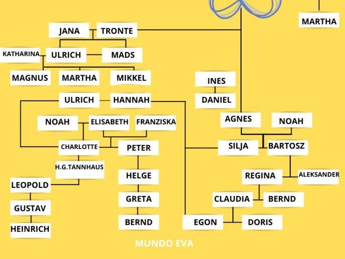 Imagen del árbol genealógico mundo Eva