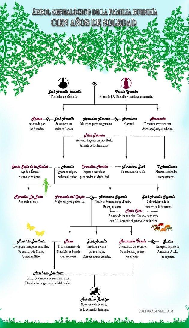 árbol genealógico de cien años de soledad