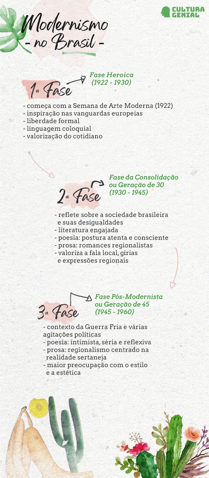 infográfico fases do modernismo no brasil