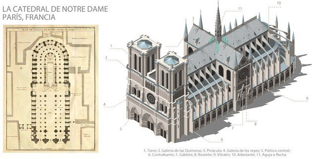 A esquerda vemos a planta da Catedral de Notre Dame, a direita observamos elementos arquitetônicos exteriores.